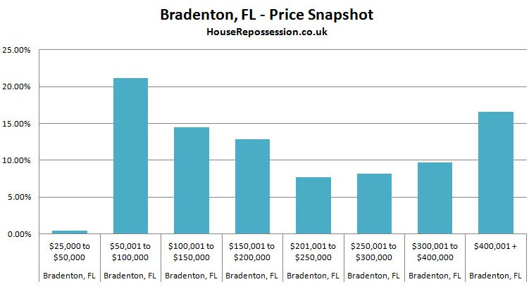 House price Bradenton Florida graph