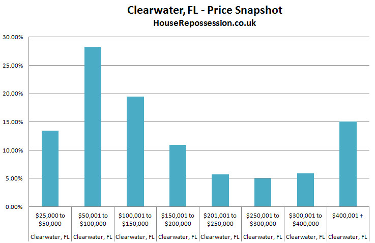 Property prices Clearwater Florida graph